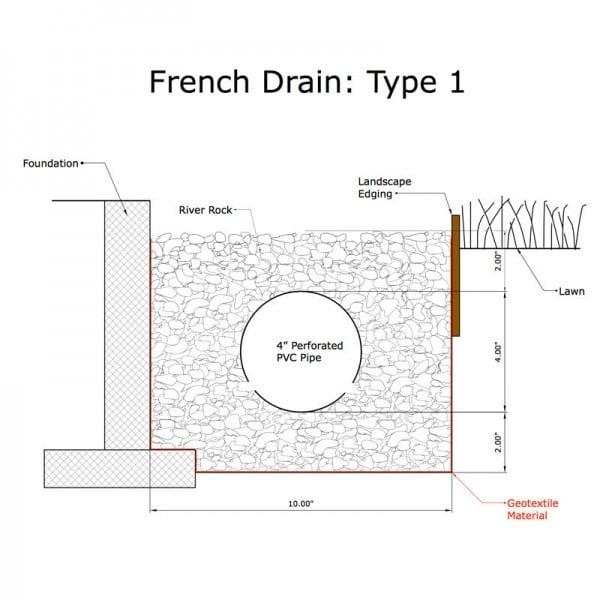 french drain installation type 1 diagram Houston Landscape Pros