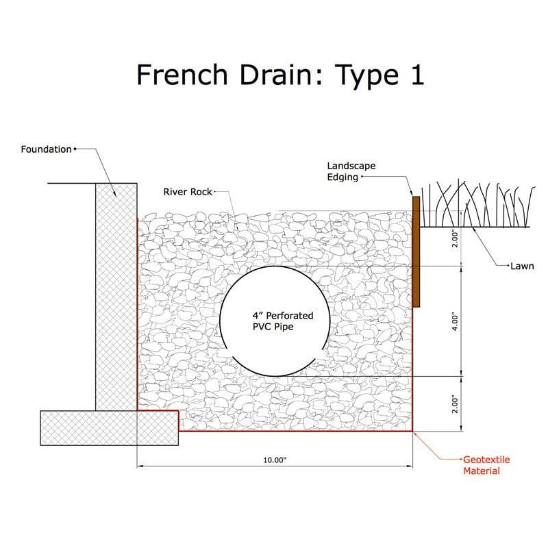 French Drain Installation- Landscape Drainage